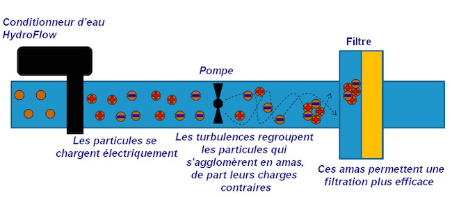 Conditionneur d'eau HydroFlow